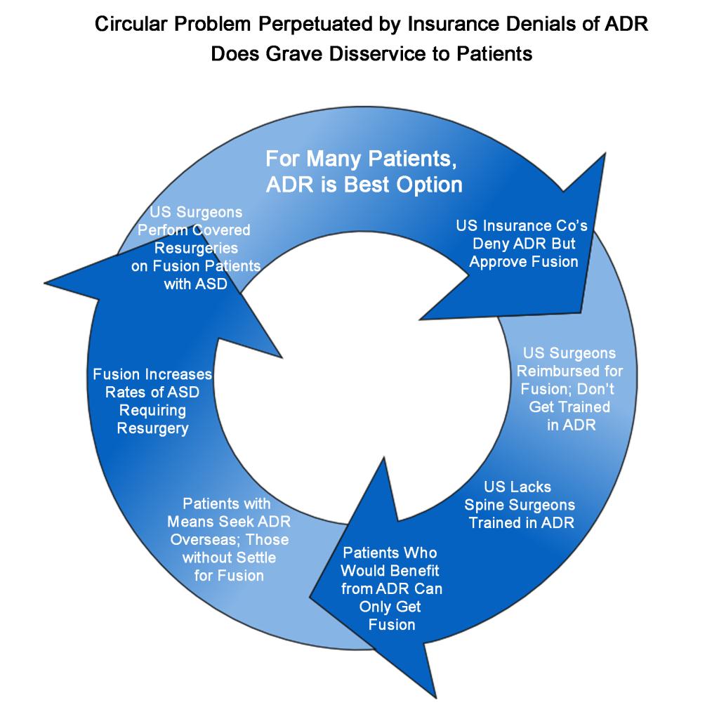Vicious Circle Remove term: insurance denial for back surgery insurance denial for back surgery
